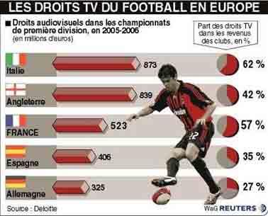 http://www.lepoint.fr/actualites-sport/football-vers-une-multiplication-des-lots-des-droits-de-la-l1/921/0/212093